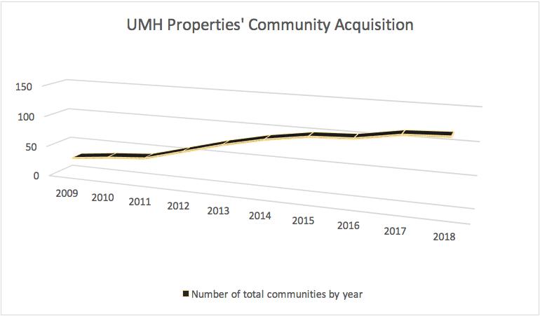 UMH Properties 50th Year Anniversary