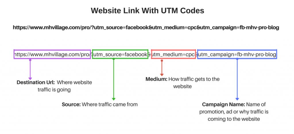UTM Code