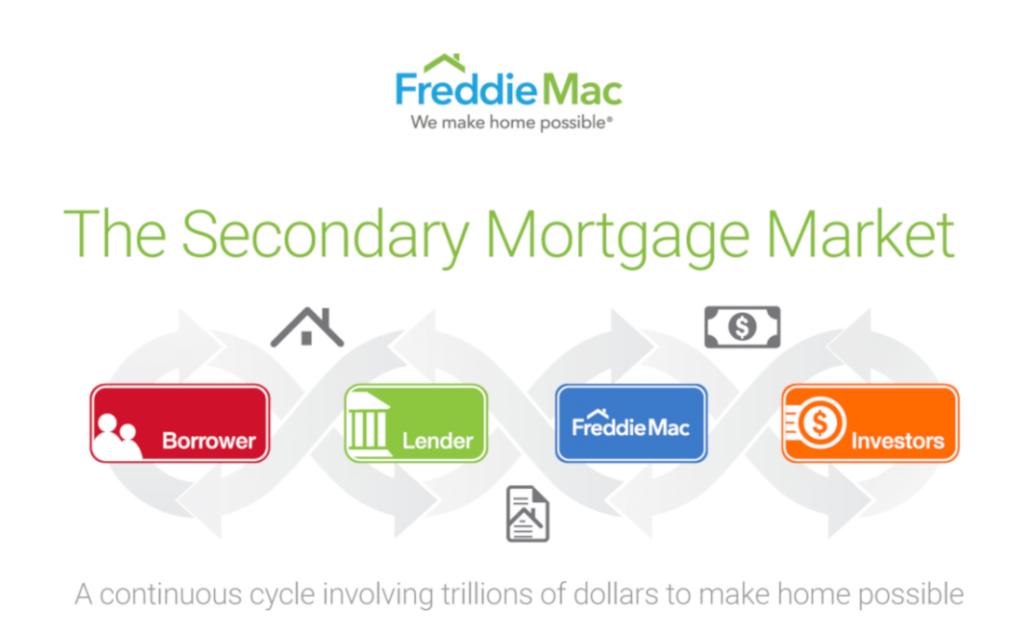 Home Lending Secondary Markets Illustration