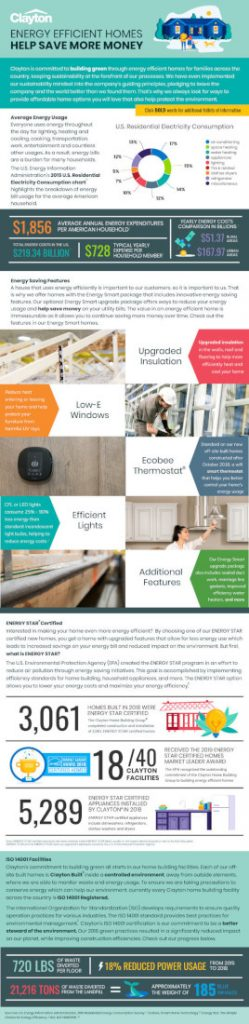 Clayton inforgraphic Energy Efficient Homes