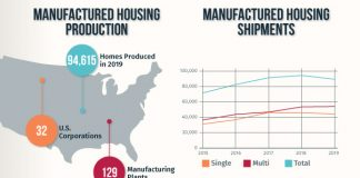 2020 trends in manufactured housing