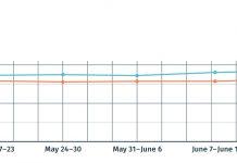 MHVillage traffic line graph strong consumer interest