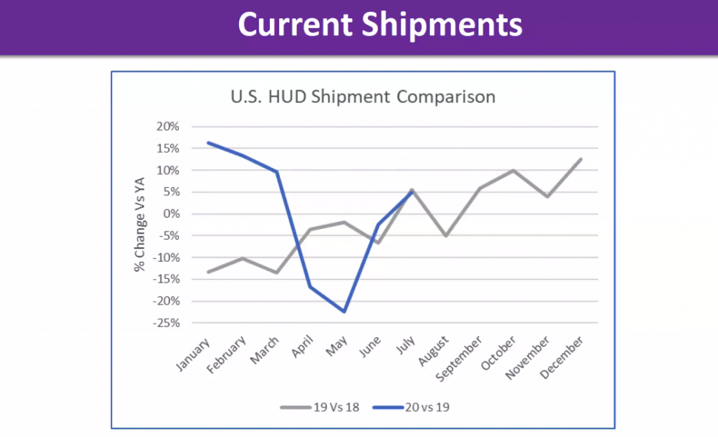 MHI slides home shipment comparison SECO20 state of the industry
