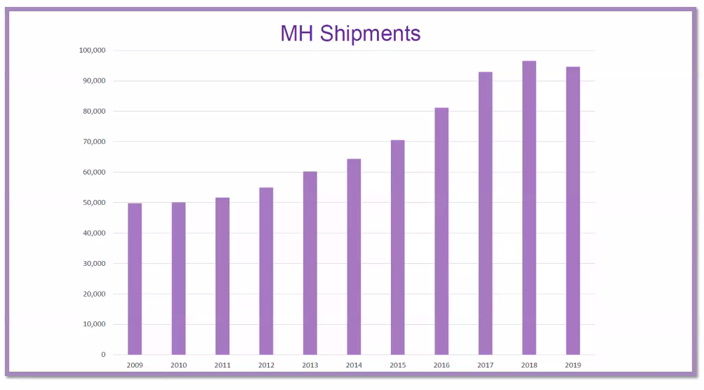 State of the Industry SECO20 MHI Slides shipments